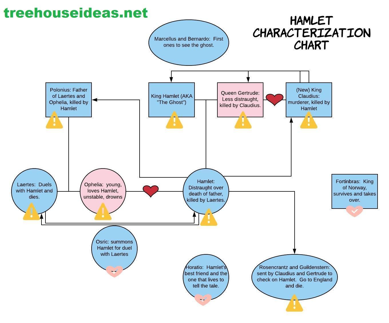 HamletCharacterizationTreehouseIdeas
